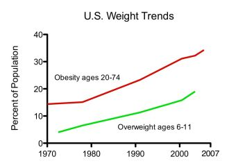 Trends in obesity, US