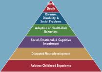 ACE pyramid