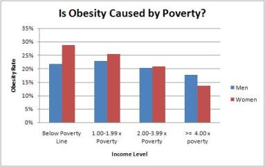 obesity_poverty